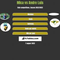 Mica vs Andre Luis h2h player stats