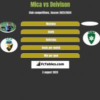Mica vs Deivison h2h player stats