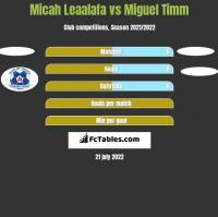 Micah Leaalafa vs Miguel Timm h2h player stats