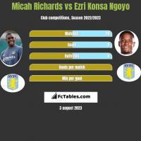 Micah Richards vs Ezri Konsa Ngoyo h2h player stats