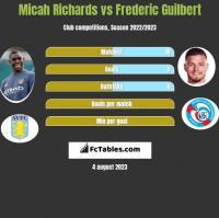 Micah Richards vs Frederic Guilbert h2h player stats