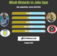 Micah Richards vs John Egan h2h player stats