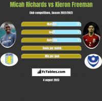 Micah Richards vs Kieron Freeman h2h player stats