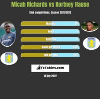 Micah Richards vs Kortney Hause h2h player stats