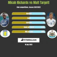 Micah Richards vs Matt Targett h2h player stats