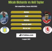Micah Richards vs Neil Taylor h2h player stats