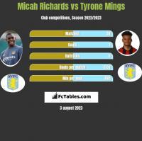Micah Richards vs Tyrone Mings h2h player stats