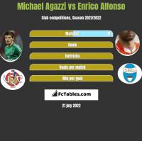 Michael Agazzi vs Enrico Alfonso h2h player stats