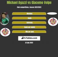 Michael Agazzi vs Giacomo Volpe h2h player stats