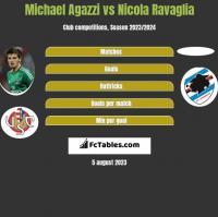 Michael Agazzi vs Nicola Ravaglia h2h player stats