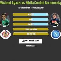 Michael Agazzi vs Nikita Contini Baranovsky h2h player stats