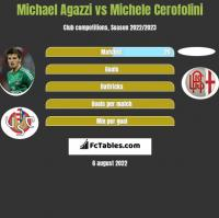 Michael Agazzi vs Michele Cerofolini h2h player stats