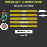 Michael Agazzi vs Matteo Voltolini h2h player stats
