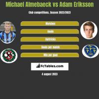Michael Almebaeck vs Adam Eriksson h2h player stats