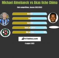 Michael Almebaeck vs Akas Uche Chima h2h player stats