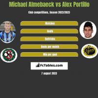 Michael Almebaeck vs Alex Portillo h2h player stats