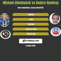 Michael Almebaeck vs Anders Randrup h2h player stats