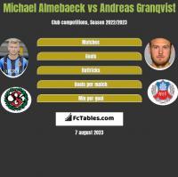 Michael Almebaeck vs Andreas Granqvist h2h player stats