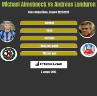 Michael Almebaeck vs Andreas Landgren h2h player stats