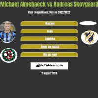 Michael Almebaeck vs Andreas Skovgaard h2h player stats