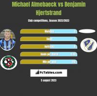 Michael Almebaeck vs Benjamin Hjertstrand h2h player stats
