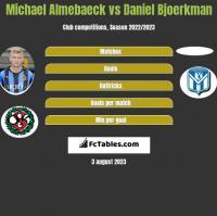 Michael Almebaeck vs Daniel Bjoerkman h2h player stats