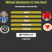 Michael Almebaeck vs Emin Nouri h2h player stats