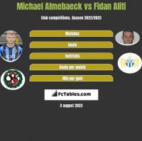 Michael Almebaeck vs Fidan Aliti h2h player stats