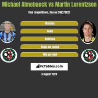 Michael Almebaeck vs Martin Lorentzson h2h player stats