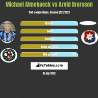 Michael Almebaeck vs Arvid Brorsson h2h player stats
