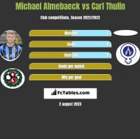 Michael Almebaeck vs Carl Thulin h2h player stats