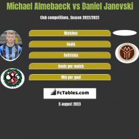 Michael Almebaeck vs Daniel Janevski h2h player stats