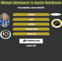 Michael Almebaeck vs Gustav Henriksson h2h player stats