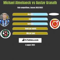 Michael Almebaeck vs Gustav Granath h2h player stats