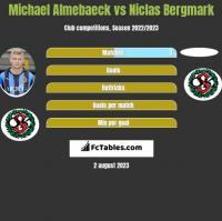 Michael Almebaeck vs Niclas Bergmark h2h player stats