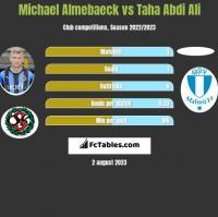 Michael Almebaeck vs Taha Abdi Ali h2h player stats