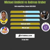 Michael Ambichl vs Andreas Gruber h2h player stats