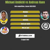 Michael Ambichl vs Andreas Kuen h2h player stats