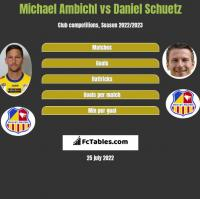 Michael Ambichl vs Daniel Schuetz h2h player stats