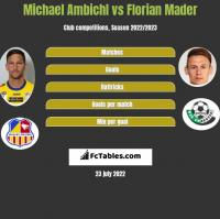 Michael Ambichl vs Florian Mader h2h player stats
