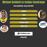 Michael Ambichl vs Issiaka Ouedraogo h2h player stats