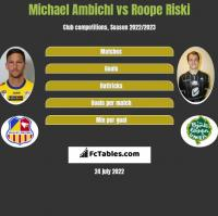 Michael Ambichl vs Roope Riski h2h player stats