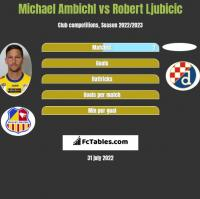 Michael Ambichl vs Robert Ljubicic h2h player stats