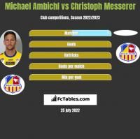 Michael Ambichl vs Christoph Messerer h2h player stats