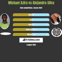 Michael Azira vs Alejandro Silva h2h player stats
