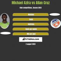 Michael Azira vs Allan Cruz h2h player stats