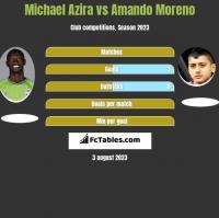 Michael Azira vs Amando Moreno h2h player stats