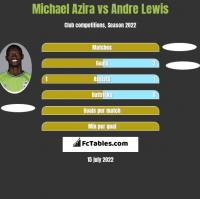 Michael Azira vs Andre Lewis h2h player stats