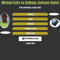 Michael Azira vs Anthony Jackson-Hamel h2h player stats