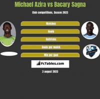 Michael Azira vs Bacary Sagna h2h player stats